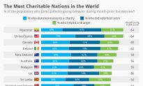 The Most Charitable Nations in the World—No. 1 Will Surprise You