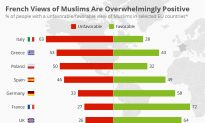 French Views of Muslims Are Overwhelmingly Positive