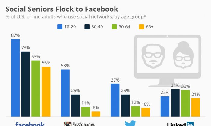 This chart shows the adoption of social media sites by adults from different age groups in the United States. (statista)