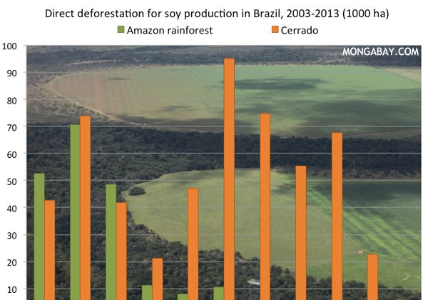 Deforestation for soy in the Brazilian Amazon and cerrado. Data from Gibbs et al 2015, photo by Rhett A. Butler.