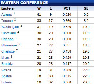 The Eastern Conference standings as of February 4. (NBA.com)