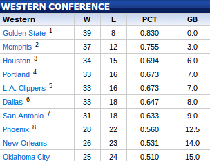 The Western Conference standings as of February 5. (NBA.com)
