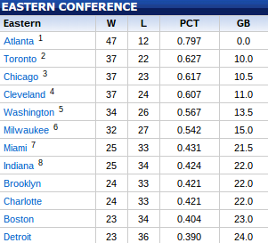 The Eastern Conference standings as of March 1, 2015. (NBA)