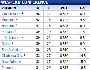 The Western Conference standings as of March 1, 2015. (NBA)