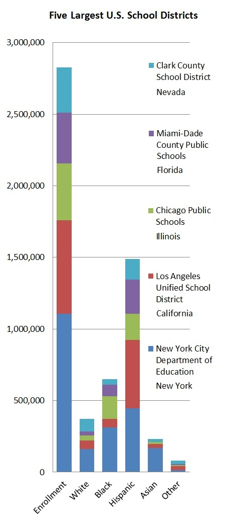 Source: New York City Department of Education, Los Angeles Unified School District, Chicago Public Schools, Miami-Dade County Public Schools, Clark County School District