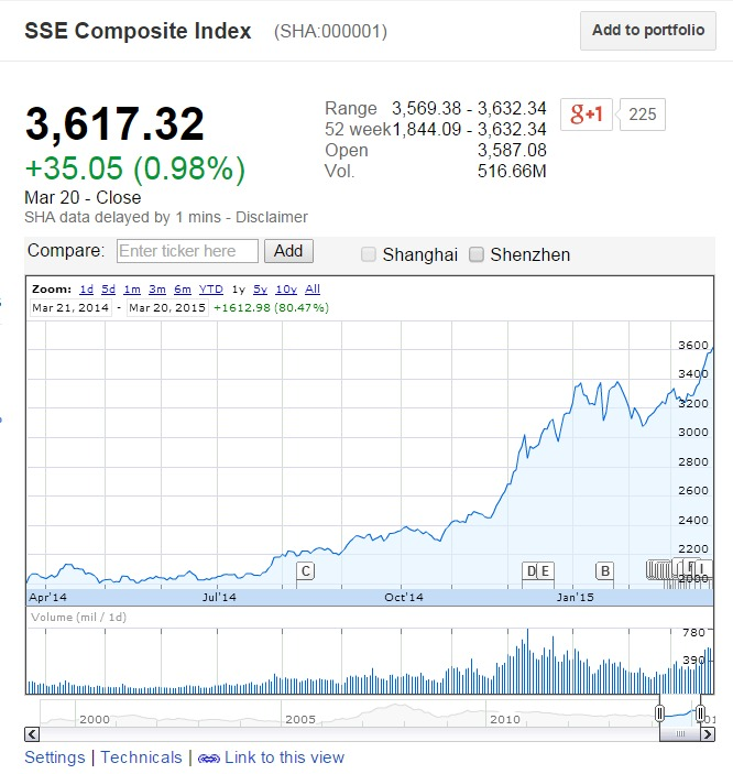 Performance of the Shanghai Composite Index over the past year (Google Finance)
