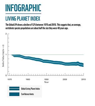 (WWF. 2014. Living Planet Report. WWF International, Gland, Switzerland.)