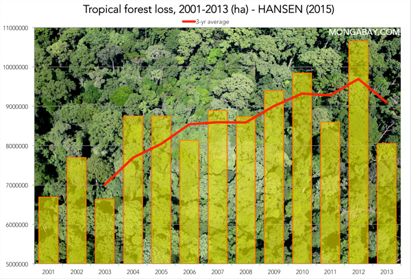 Forests could provide a third of the solution to climate change. (Hansen, 2015/news.mongabay.com)
