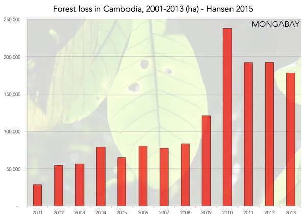 Forest Loss in Cambodia (Hansen, 2015)