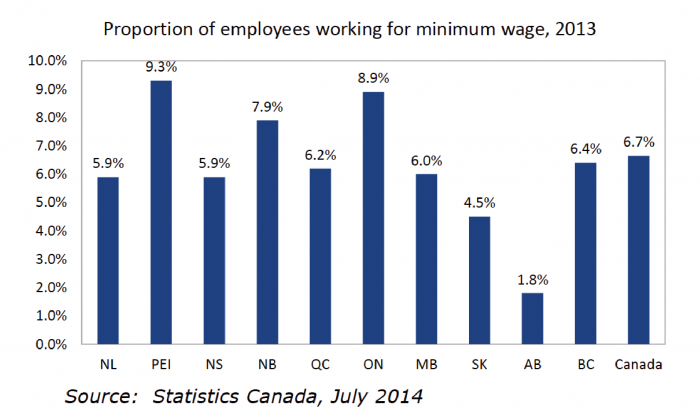 In 2013, 6.7 percent of the labour force—1 million people—was working for the minimum wage, according to Statistics Canada. A new report from the Canadian Labour Congress has found that minimum wage rates are too low, pushing individuals and families into poverty. (Statistics Canada)