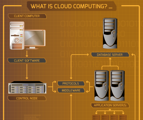 """What is cloud computing? Most infographics I've found do a fairly poor job of explaining how the parts come together. Mostly they resort to simplistic explanations such as """"data goes into the cloud, gets sorted, and comes back out"""", or something similar."""