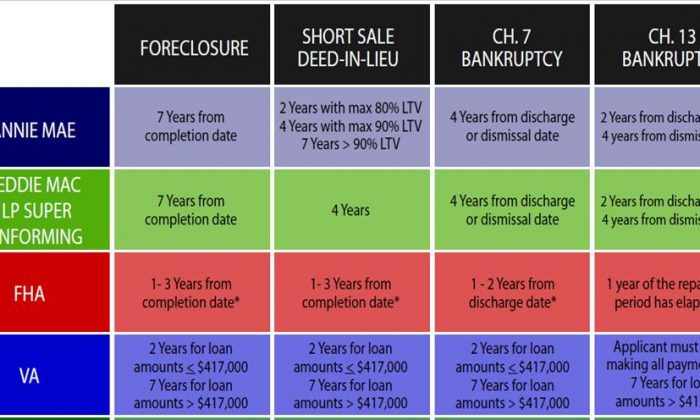Lenders schedule of removing bad credit for consumers (Courtesy of Alicia Zhao)