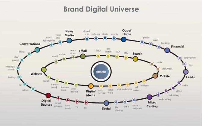 Brand Digital Universe