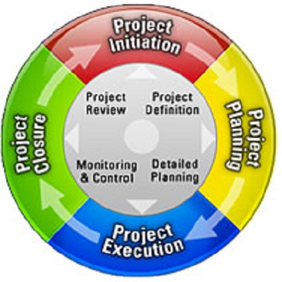 This shows the project management lifecycle for an IT project. These guys are worth looking at if you're into PM.