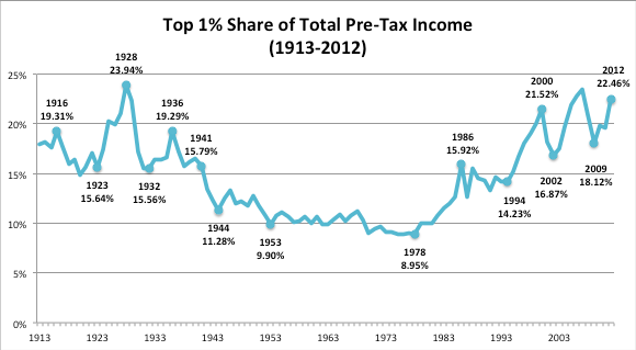 (Inequality.org)