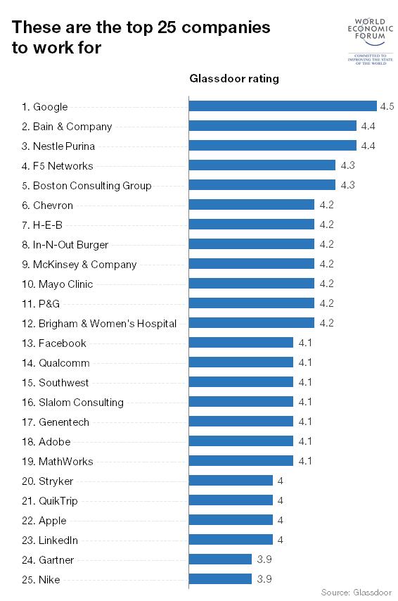 Top 25 U.S. employers according to Glassdoor (World Economic Forum)