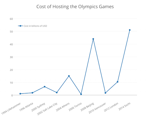 This chart shows how much countries pay to host the Olympic Games. (Frank Fang/Epoch Times)