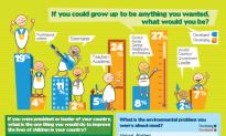 Survey Highlights Environmental Concerns of Children