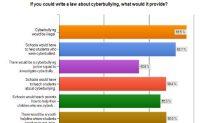 Bills Targeting Cyberbullying Pass State Legislature