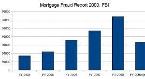 U.S. Mortgage Fraud Skyrockets, Says FBI