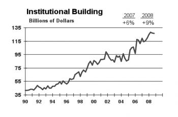Institutional Buildings. (Courtesy of McGraw Construction, 2009.)