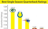 Packer's Rodgers Chasing Record As Well