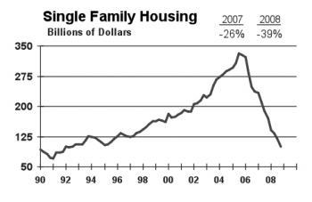 Single Family Housing. (Courtesy of McGraw Construction, 2009.)
