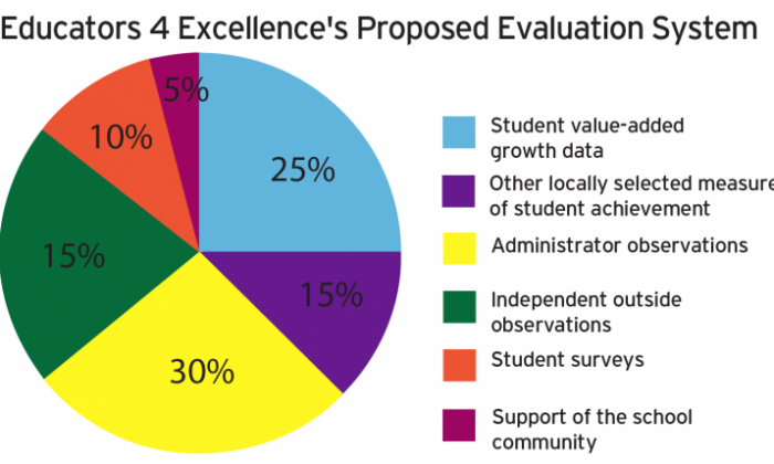 Teachers' greatest hopes and fears for a new evaluation system, according to the responses of approximately 100 attendees at an Educators 4 Excellence forum on Feb. 2. (Diana Hubert/The Epoch Times)