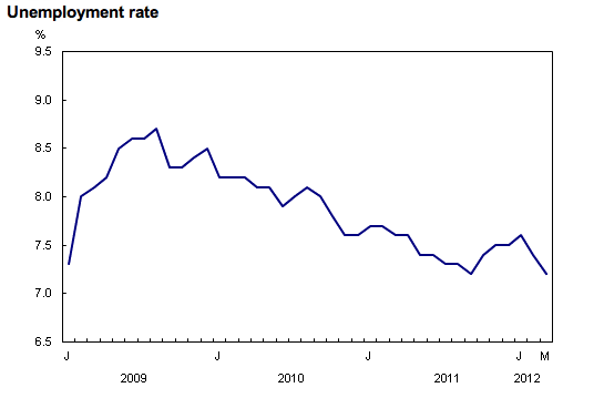 A graphic from Statistics Canada shows falling unemployment rates. (The Epoch Times)