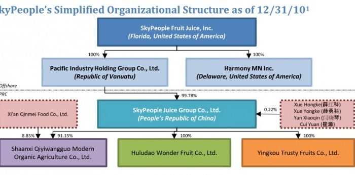 SkyPeople Fruit Juice, typical of Chinese reverse merger companies, has a complex corporate structure. The setup is a means of complying with restrictive Chinese laws regarding foreign ownership of Chinese companies, and makes it difficult for U.S. investors to recover assets. (SkyPeople Fruit Juice)