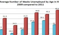 City's Unemployment Rate at 10 Percent