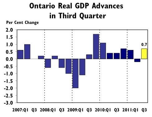Quarterly GDP in Ontario since 2007. (Ontario Ministry of Finance)
