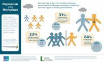 One in Five Employees Suffer from Depression