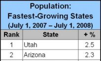 New Census Released: California Still Most Populous