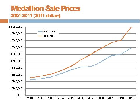 The rising cost of taxi medallions. (Courtesy of TLC)