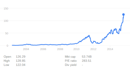 Netflix's stock history. It has hit a record-high $126.21 share price this week. (Google)