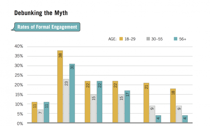 Graph showing the rate of youth political engagement compared to older age groups. New research shows that although voter activity remains low among those aged 18-29, this age group is more likely than its elder cohorts to engage in other forms of political activity. (Samara Canada)