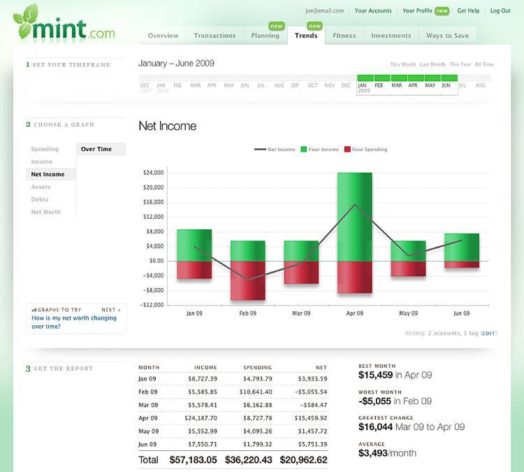 Mint.com spending tracking (Photo courtesy of Mint.com)