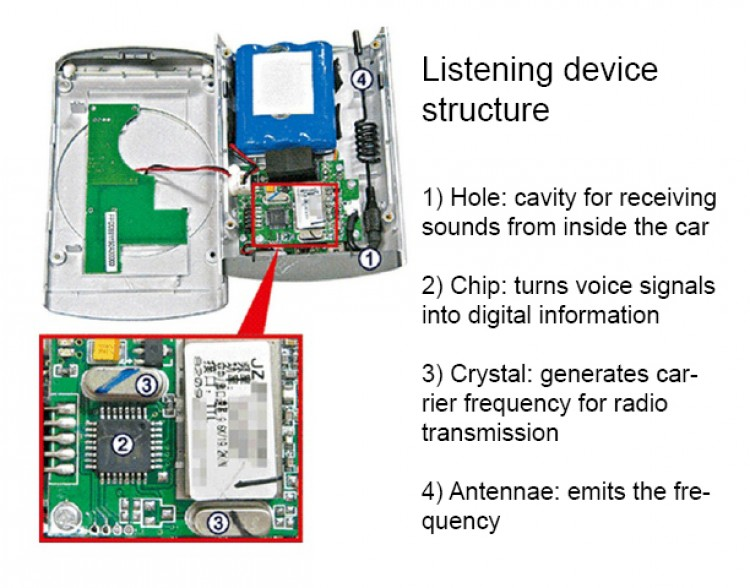 The listening device as photographed and documented by Apple Daily, a Hong Kong newspaper. (Explanatory slide by The Epoch Times)