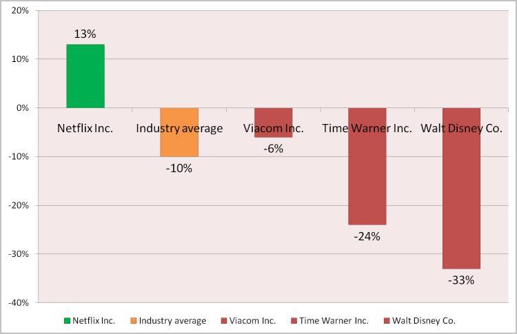 Netflix 2008 sales up 13 percent as DVD sales suffer at media and entertainment companies. (Ram Srinivasan/Epoch Times)