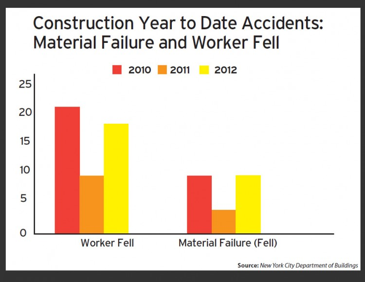From 2010 to 2011, construction-related injuries decreased