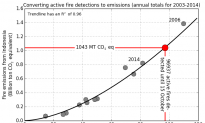 Carbon Emissions From Indonesia Fires Exceeds US