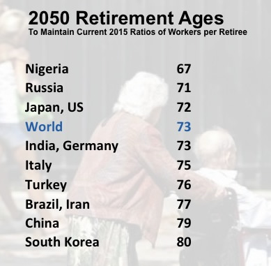 Young at 60? Nations must lift thresholds for entry into retirement if they want to maintain their 2015 ratios of workers per each elderly individual (Calculations by Joseph Chamie, based on U.N. Population Division data; photo, Reuters)