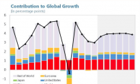 How Much Does China Really Contribute to Global Growth?