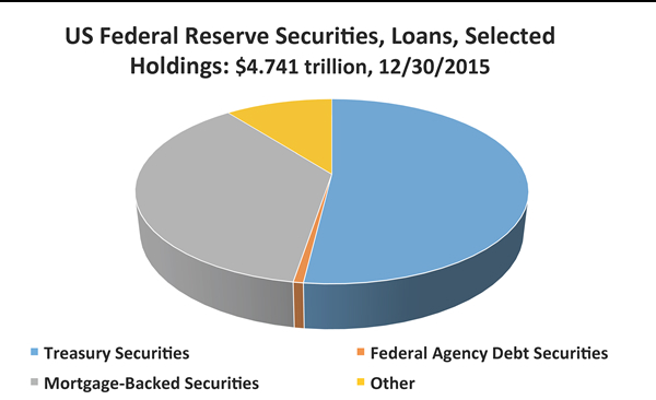 Loose monetary policy: In addition to reducing interest rates, the U.S. Federal Reserve applied untraditional means such as purchasing assets and adding mortgage-backed securities to its holdings (Federal Reserve data)