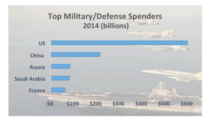 Big spenders: Global military spending neared $1.8 trillion in 2014. (Data, Stockholm International Peace Research Institute; photo, U.S. Navy)