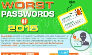 Here Are the Passwords You Should Never Use