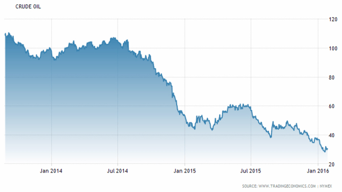Declines in oil prices over the last two years (US$).
