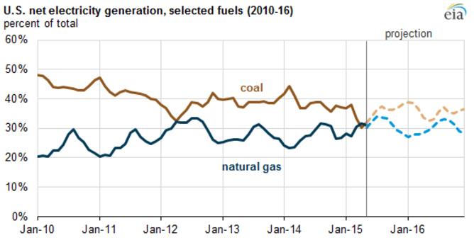 U.S. net electricity generation. (EIA)