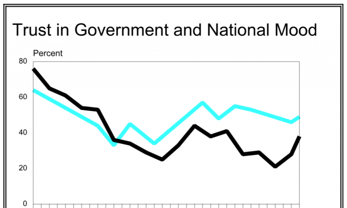 The relationship between Americans' trust in the U.S. government and national mood, from 1964 to 1997. (Pew Research Center)